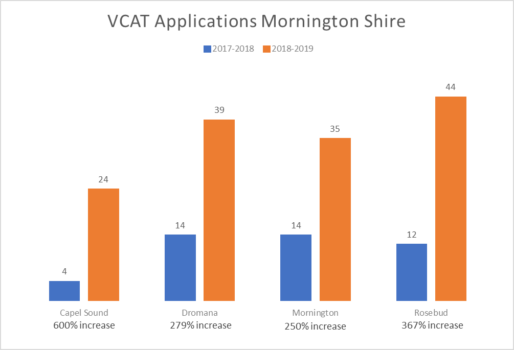 Graph of the number of VCAT applications for Mornington Shire